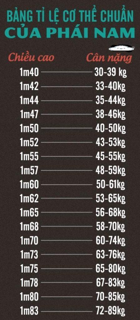 Bảng cân nặng chuẩn của nam