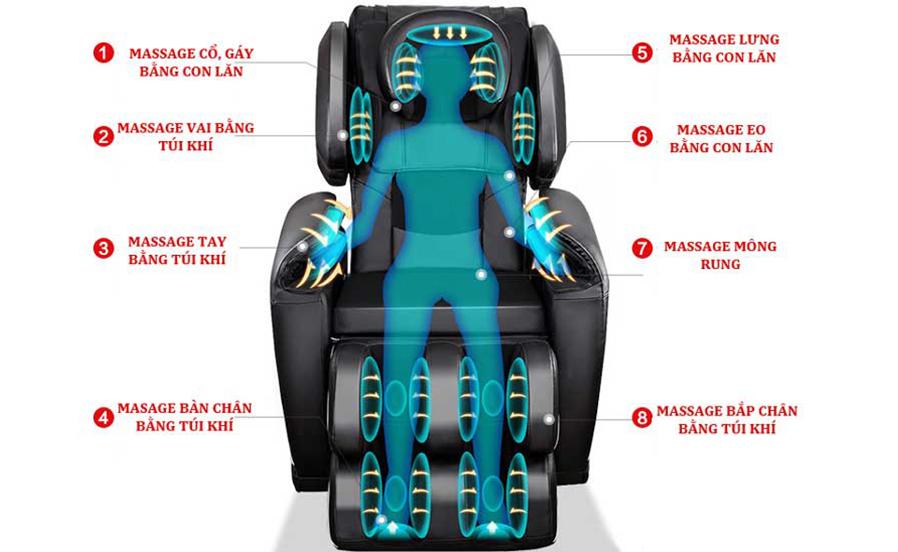 Ghế massage có bao nhiêu conlăn và túi khí?